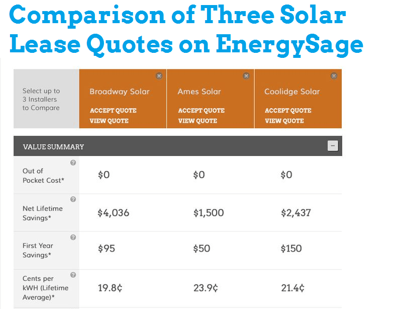 Comparing solar energy quotes infographic from EnergySage