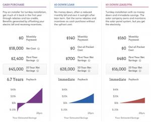 solar loan comp chart
