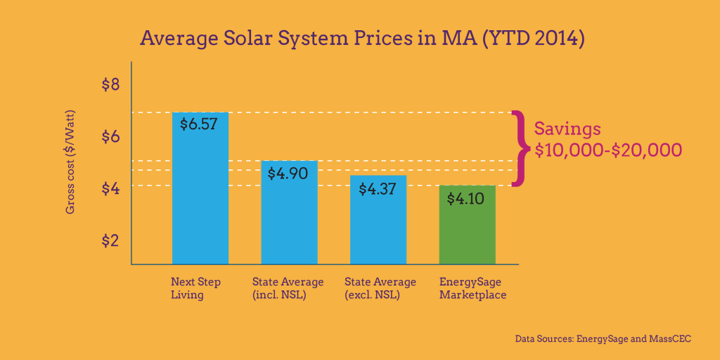 average solar system price ma graphic energysage