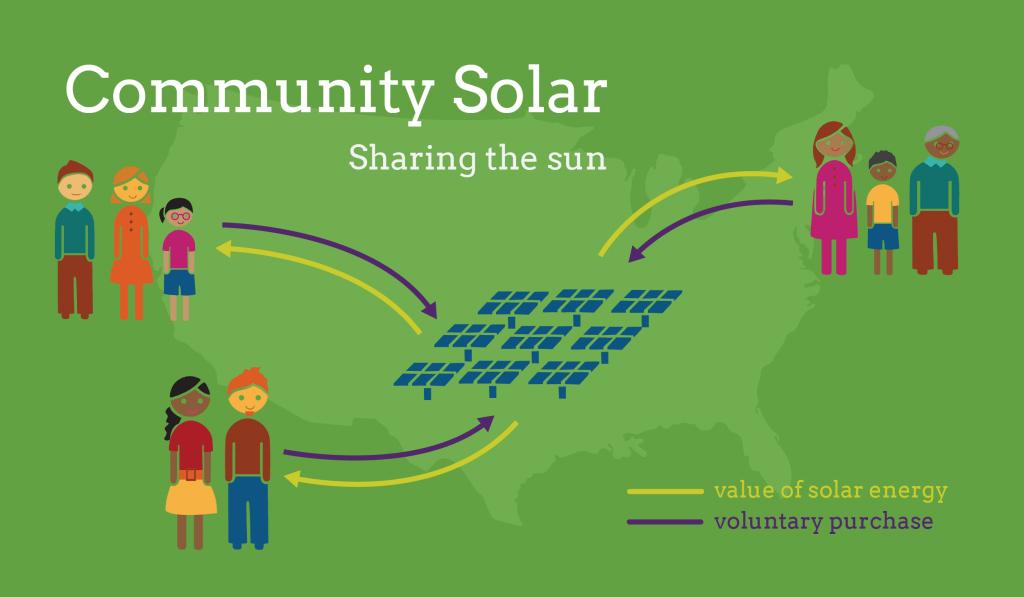 community solar gardens enerysage graphic