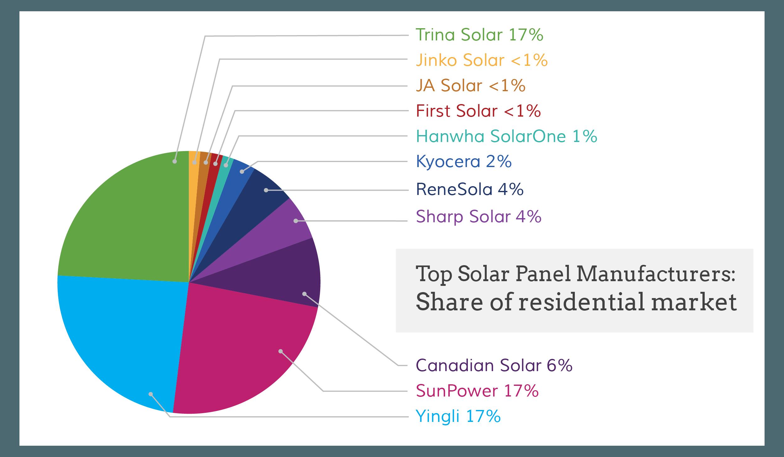 Solar Panel: Us Solar Panel Manufacturers