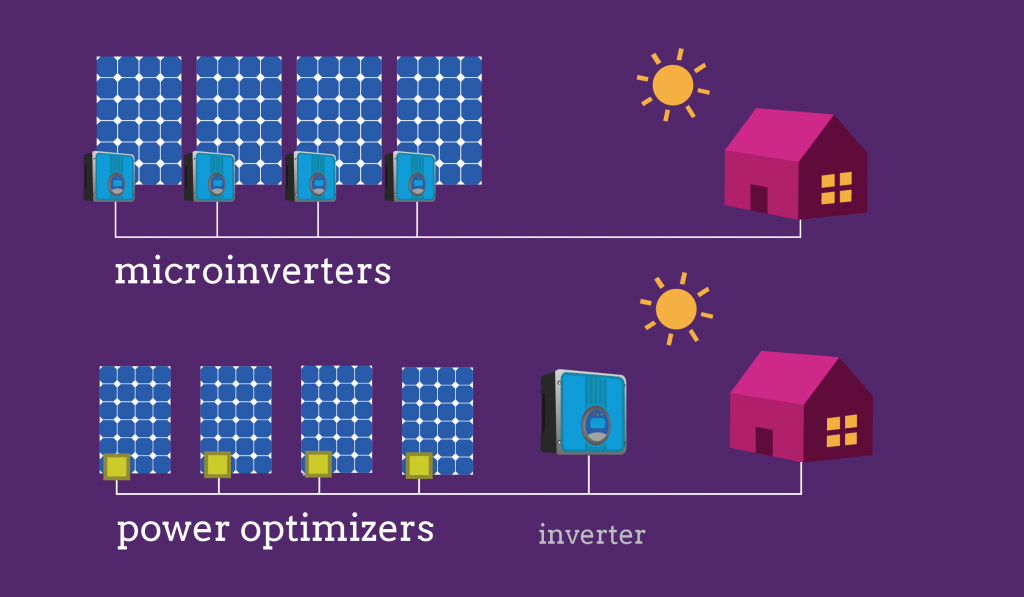 Micro inverters and power inverters solar energy storage