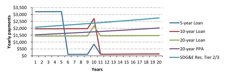 Cashflow comparison - loan ppa residential elec tariff