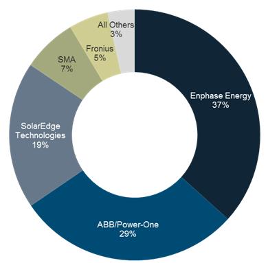 Residential Inverter solar market share GTM