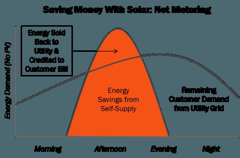 saving money with solar net metering
