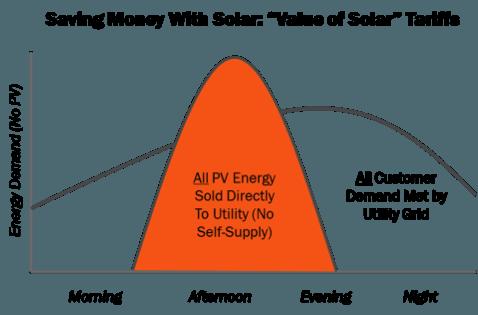 saving money with solar tou