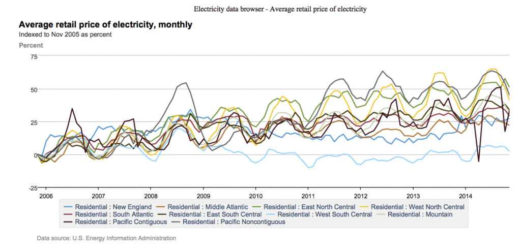 Average residential electricity prices monthly increase Nov 2005 - Nov 2014
