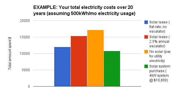 This graph illustrates the total amount you would pay for electricity over 20 years under the different examples in the preceding graph.