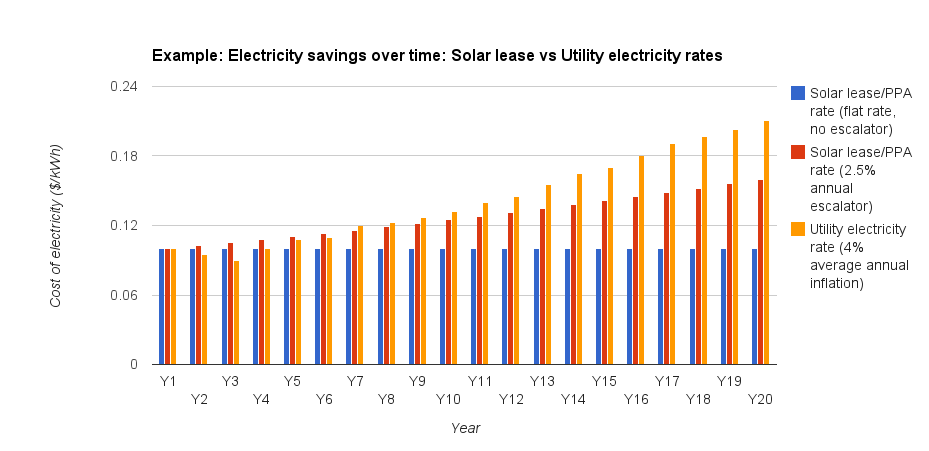 Electricity savings with solar lease