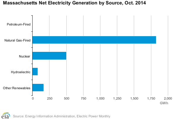 Massachusetts Net Electricity Generation by Source
