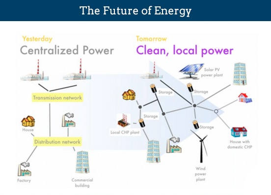 Future of electricity in NY: REV