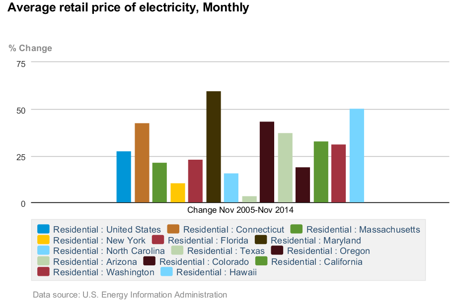 Residential electricity prices monthly increase Nov 2005 - Nov 2014