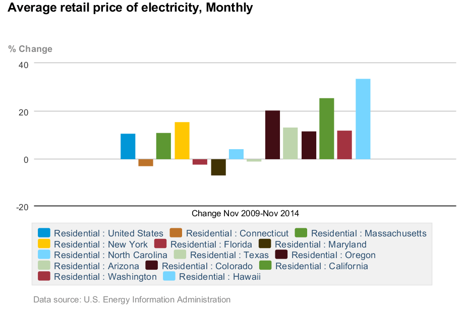 Residential electricity prices monthly increase Nov 2009 - Nov 2014