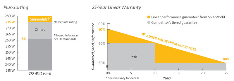 SolarWorld stepped vs linear warranty