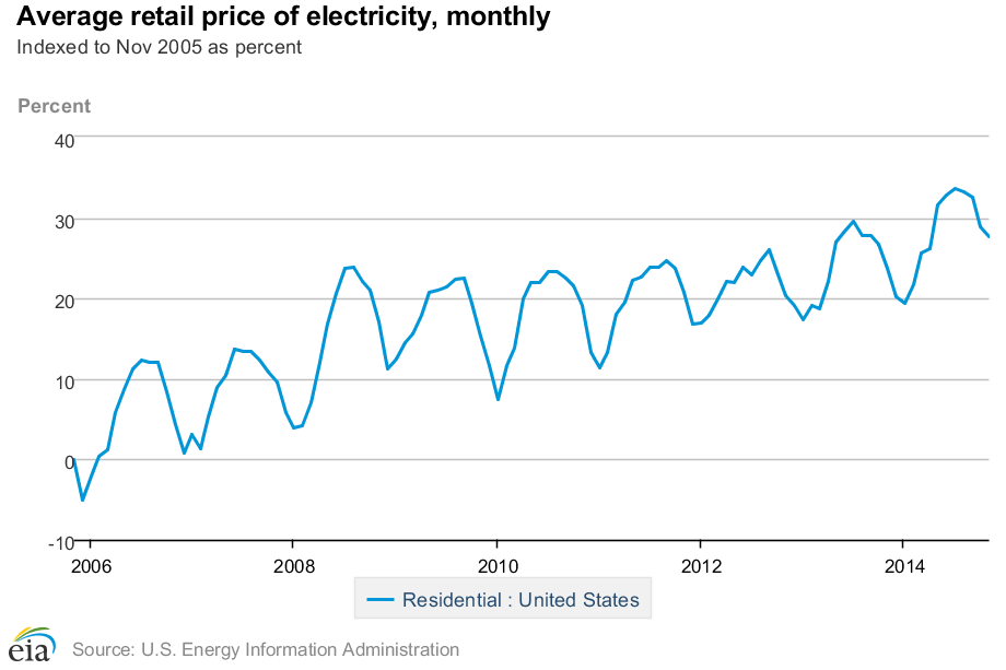 US residential electricity price graphic by month