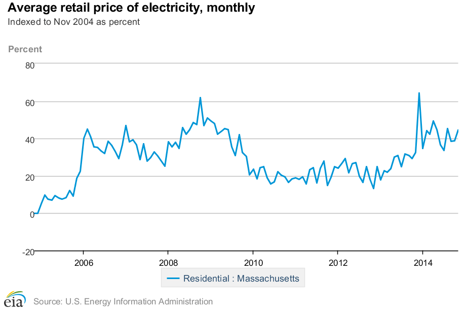 Residential electricity prices Massachusetts 10 year increase