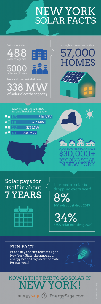 New York solar facts and data by energy sage