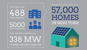 Installed solar energy in new york energysage graphic