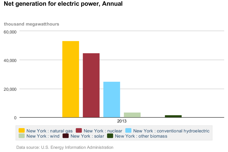 New York State net power generation