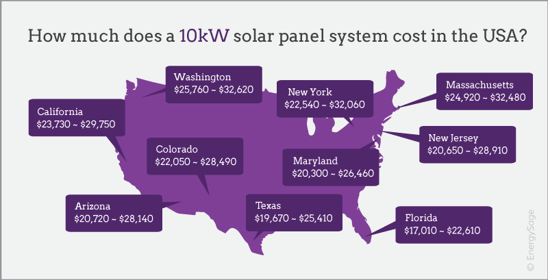 How Much Does A 10kw Solar System Cost Energysage