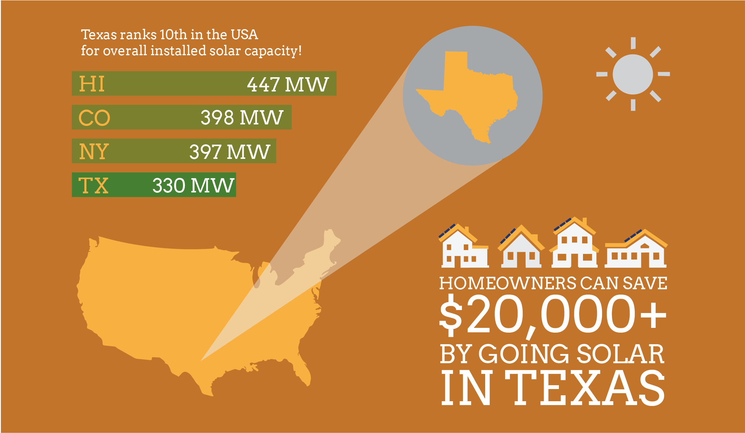 solar prices and solar panel installation in texas