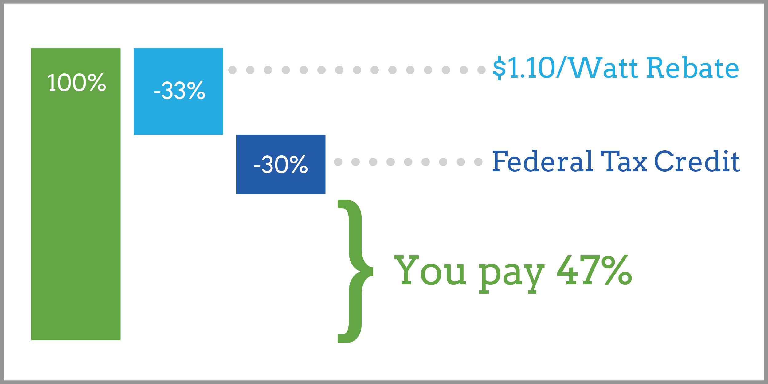 incentive chart_blog