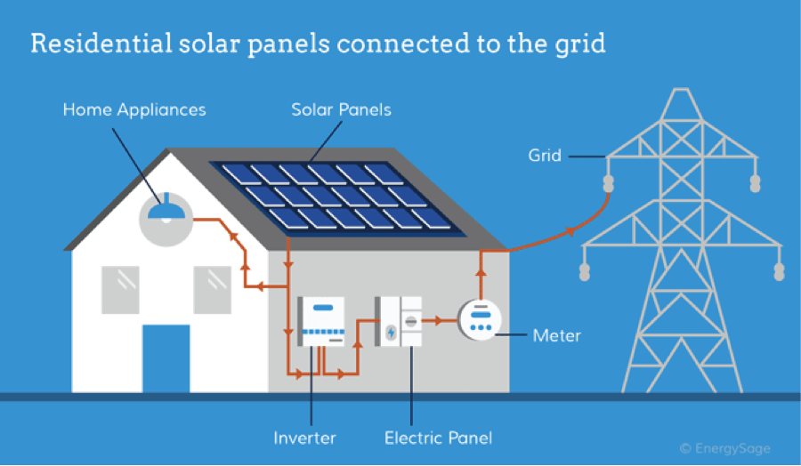 how solar panels connect to the grid EnergySage