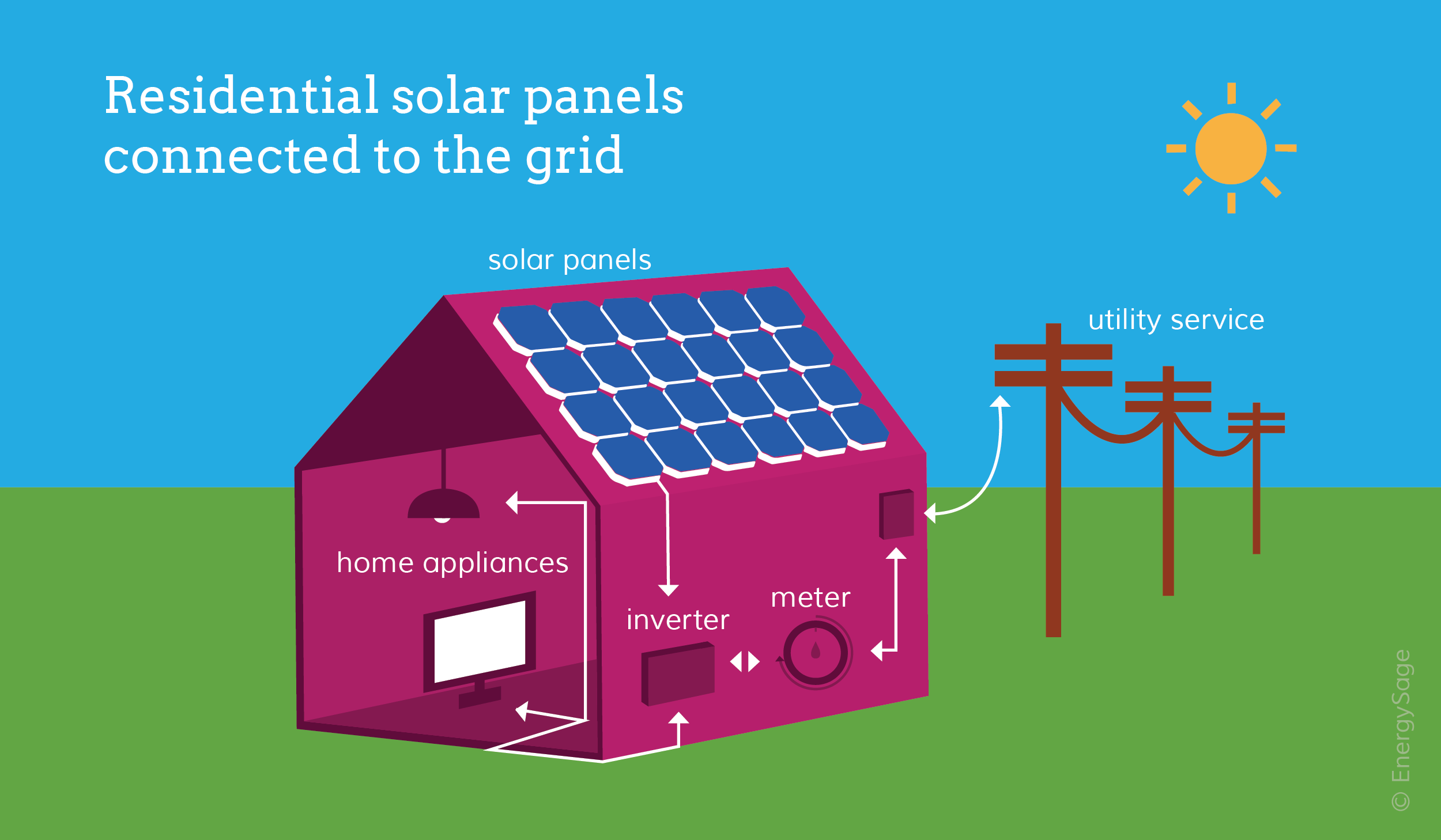 how solar works_blog