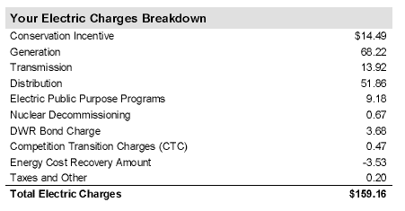 An example of all the charges that go into a power bill from PG&E.