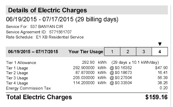 Example from a PG&E bill.