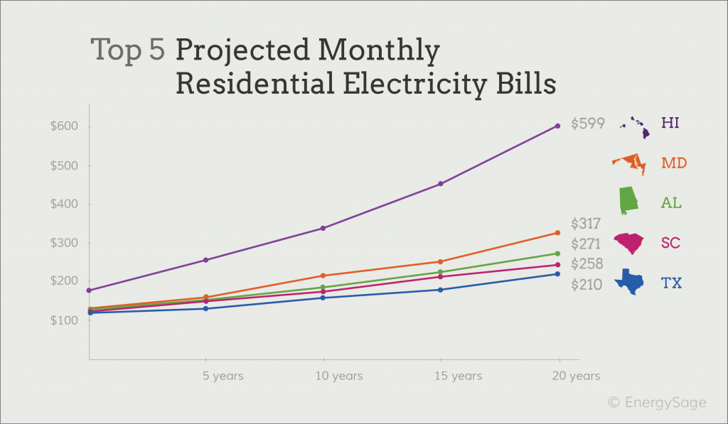 electricity prices by state chart