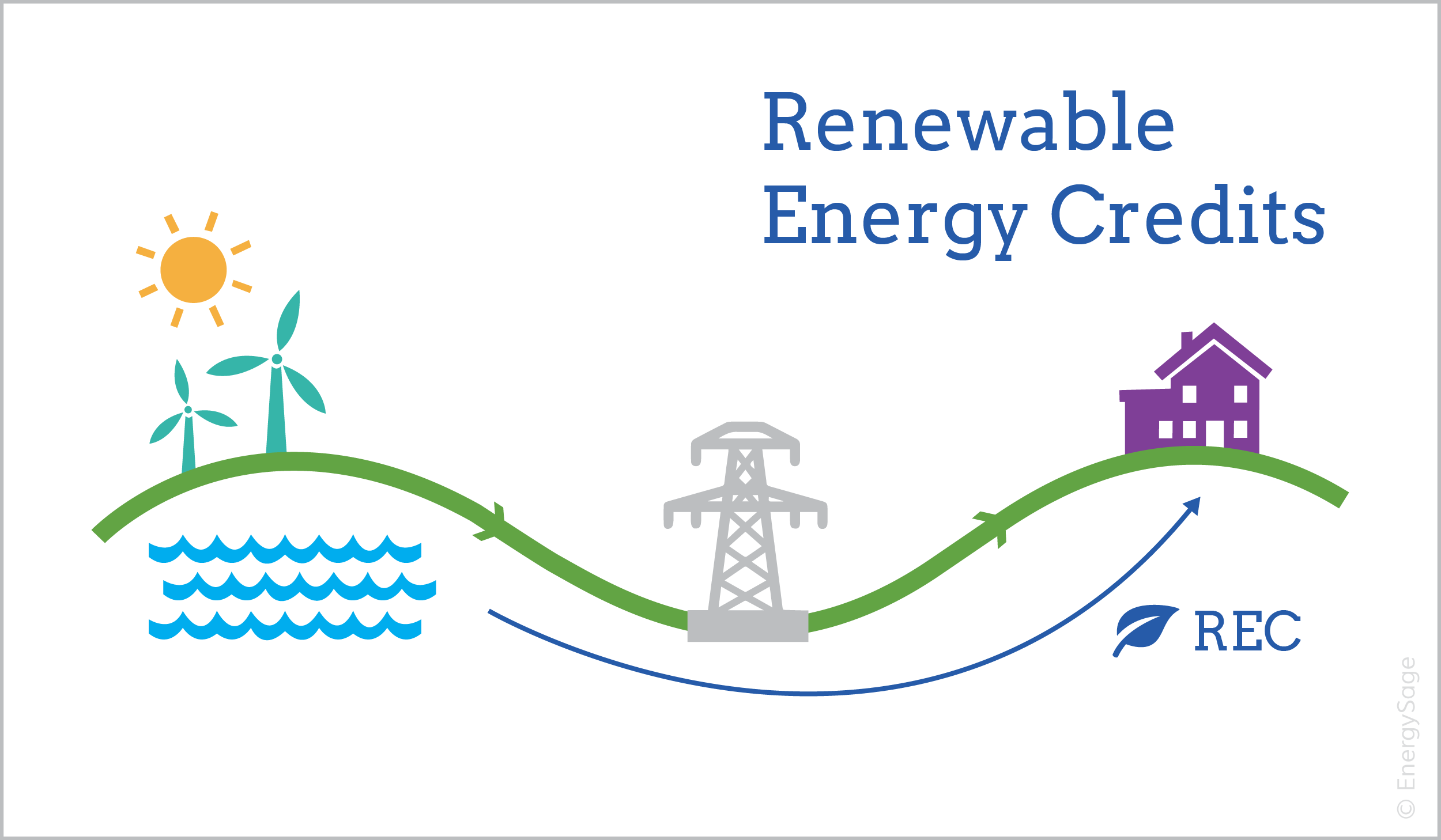 Green power explained