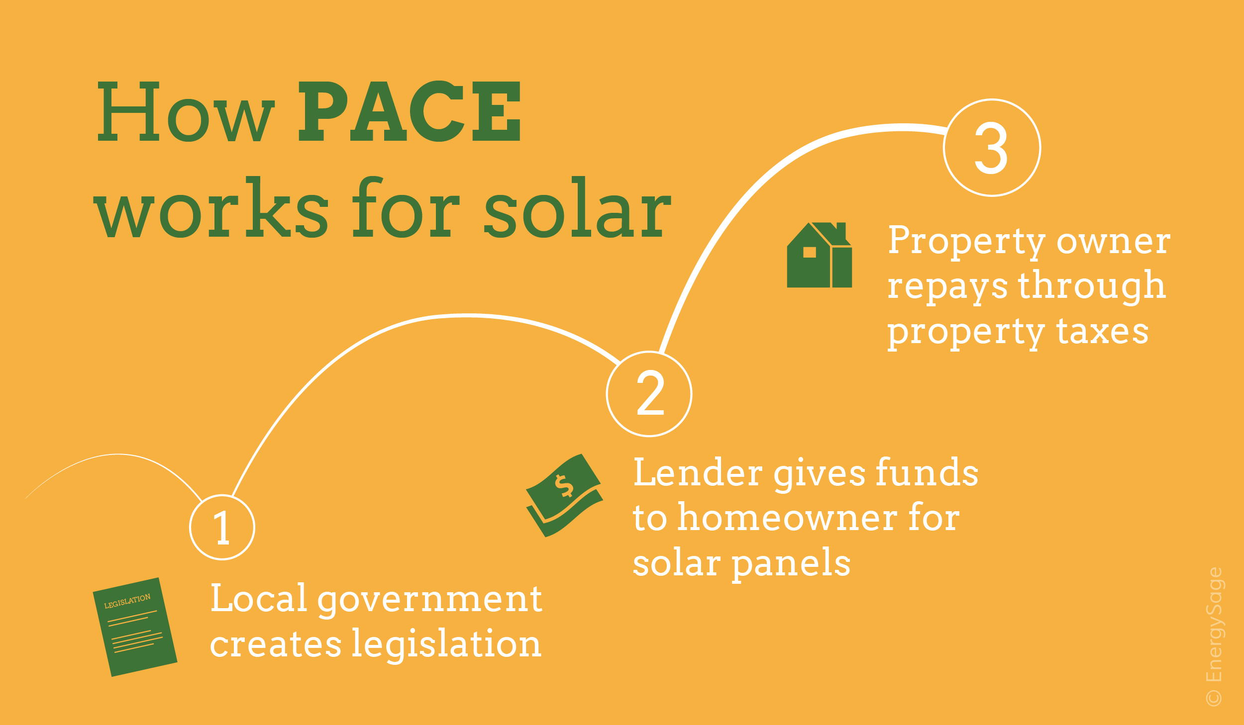PACE financing for solar