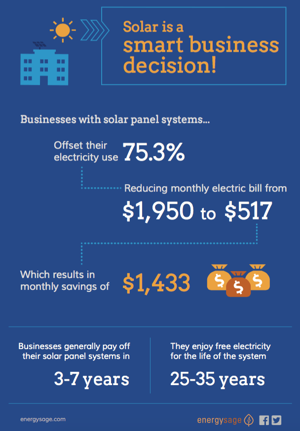 Infographic: commercial solar benefits for business