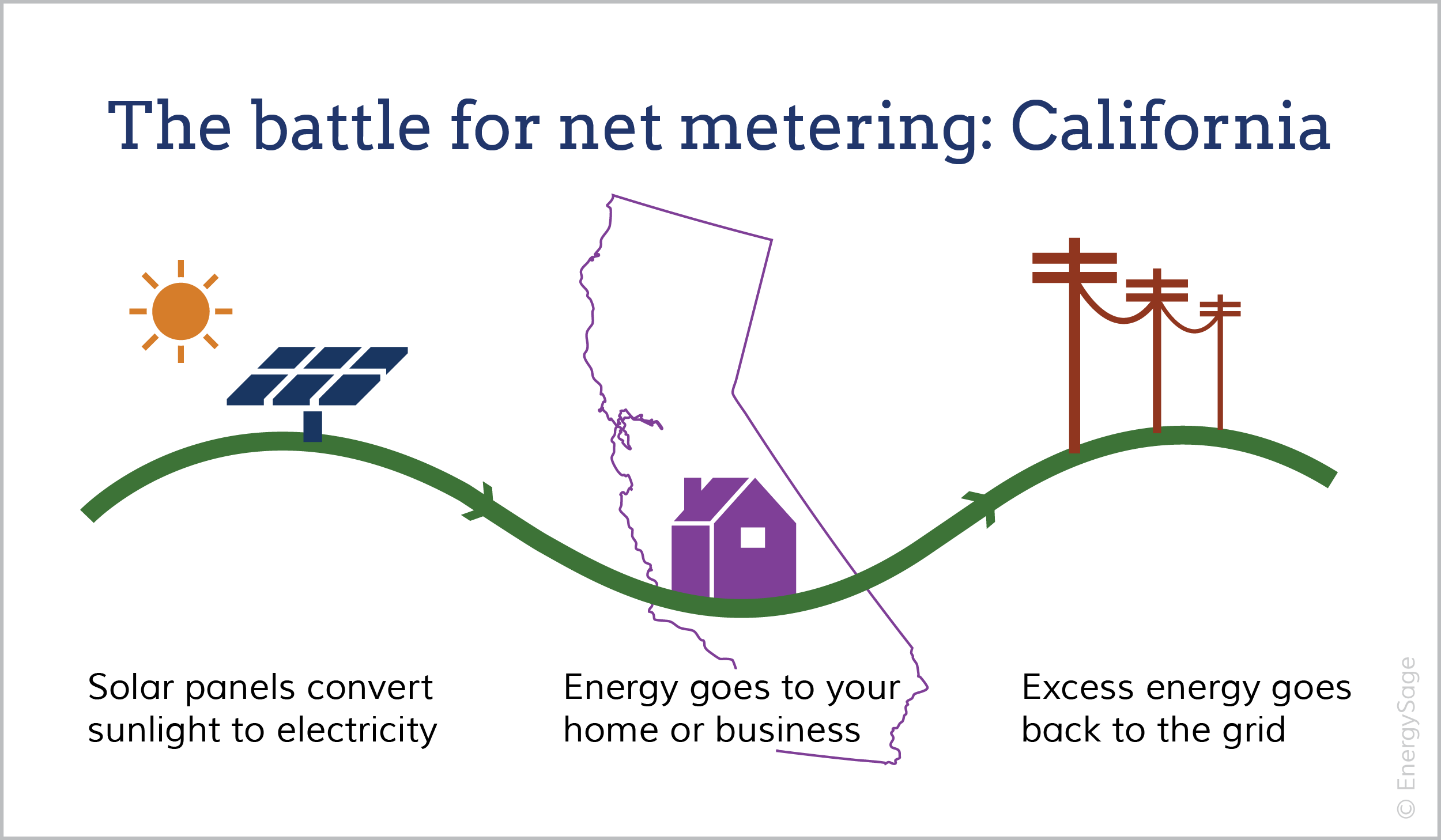 Net metering in California