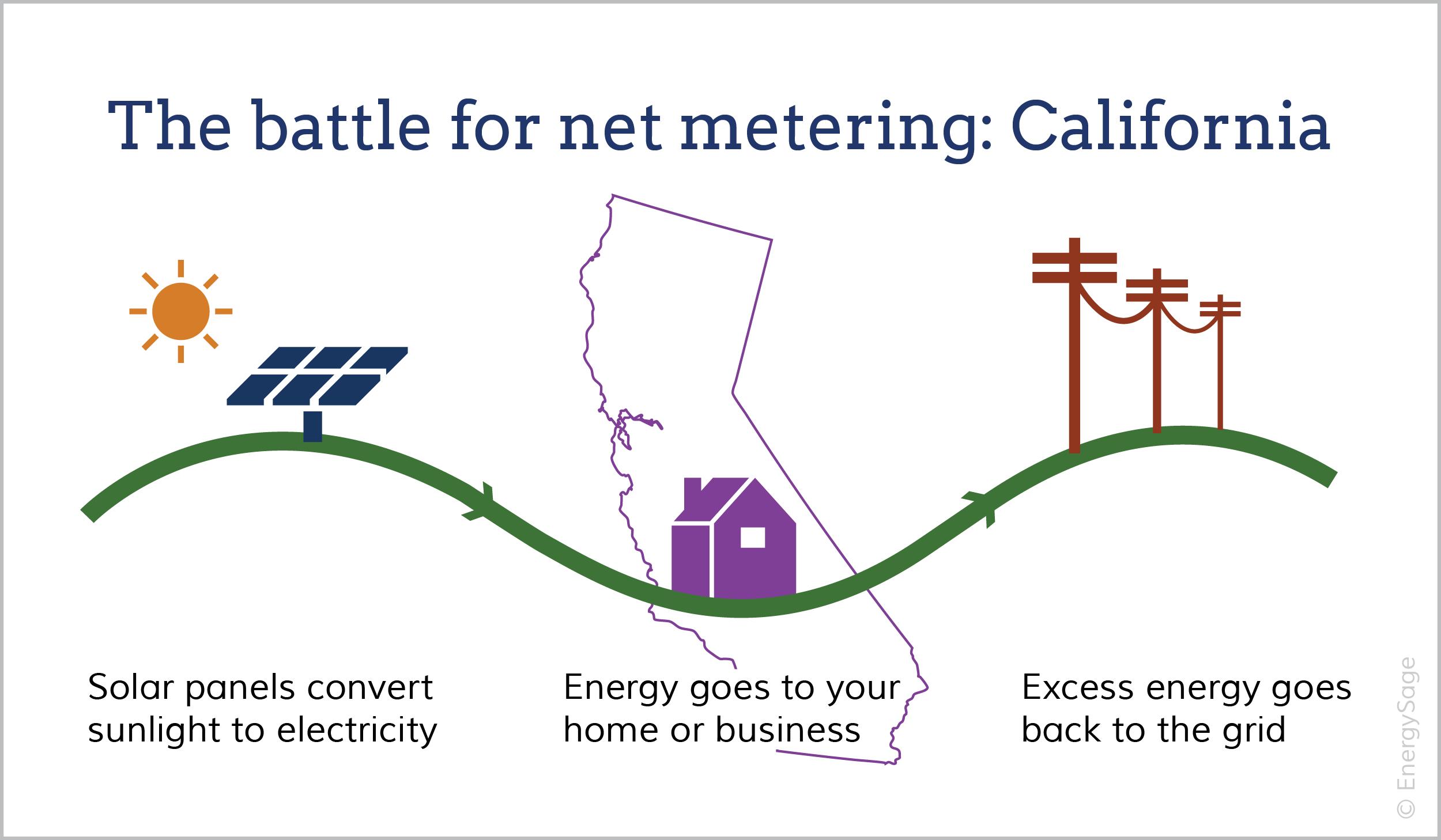 Net metering in California