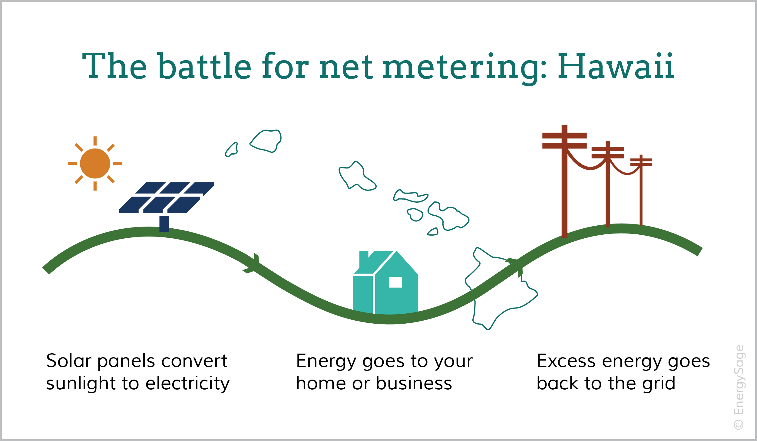 Net metering Hawaii