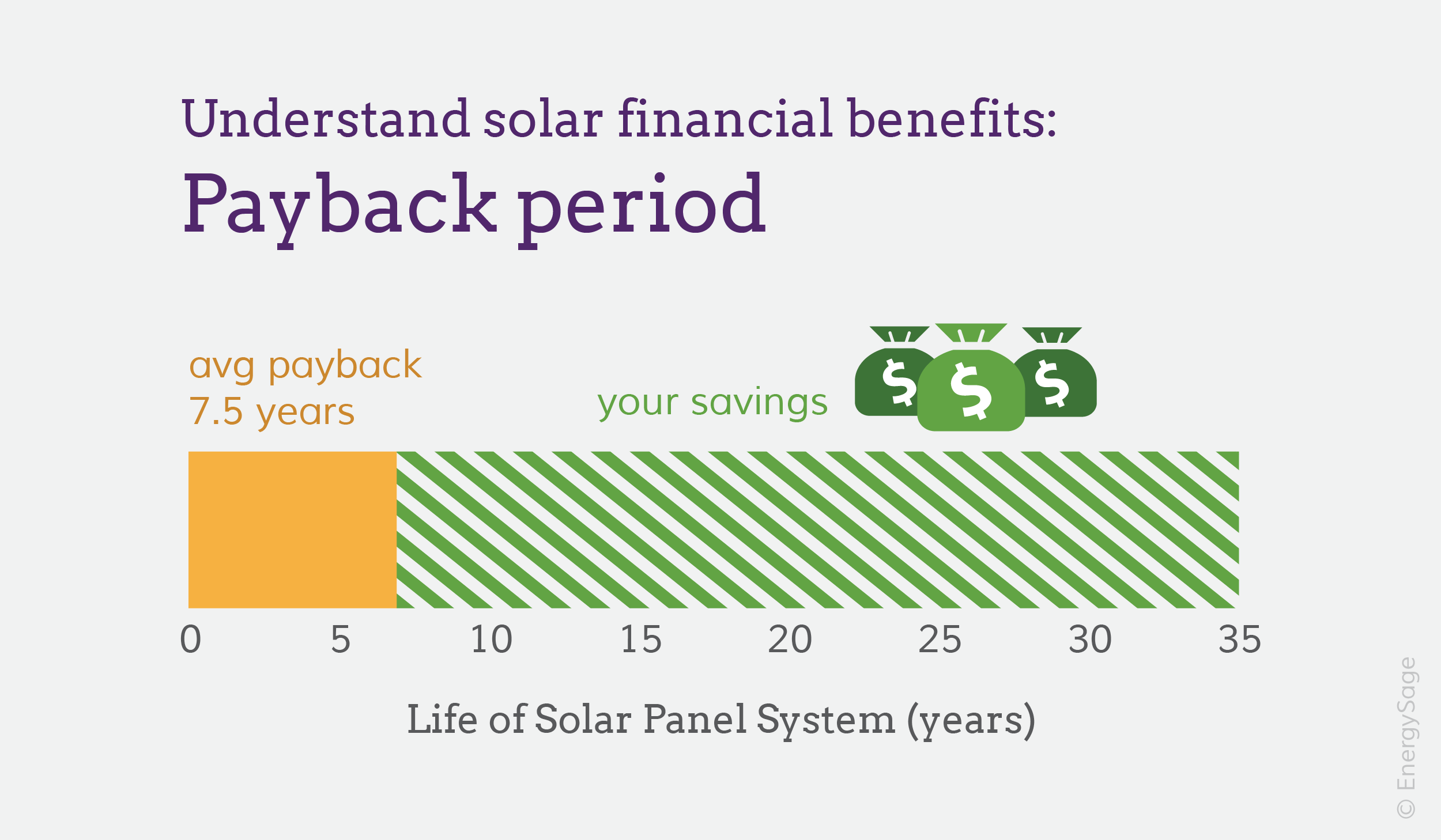 Understanding the solar panel payback period
