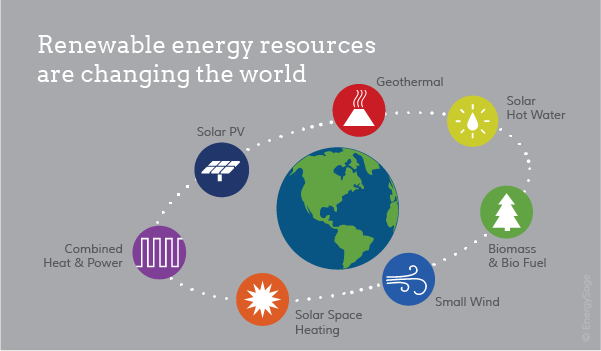 Examples of renewable resources and alternative energy