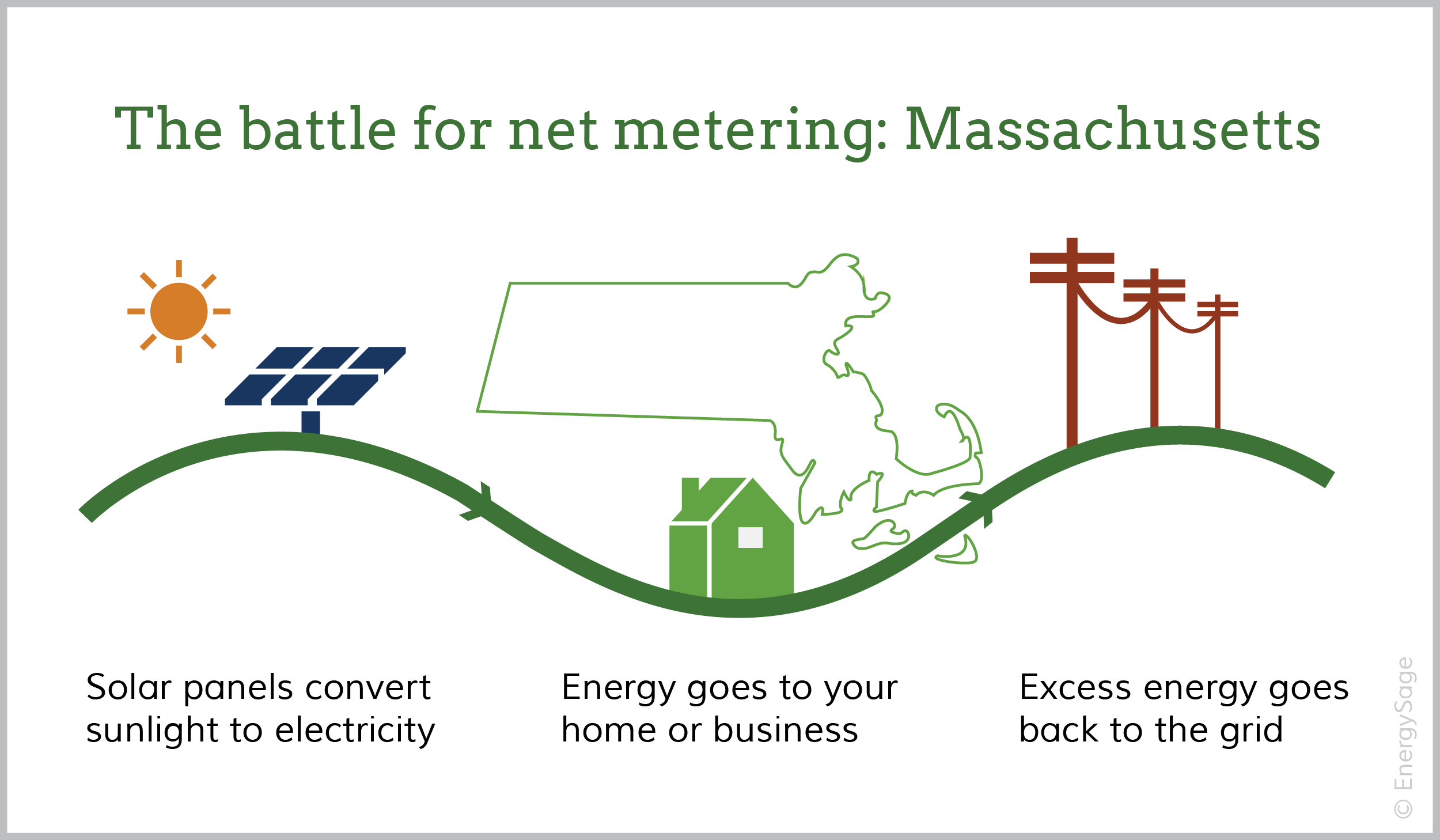 net metering Massachusetts ma solar with energysage