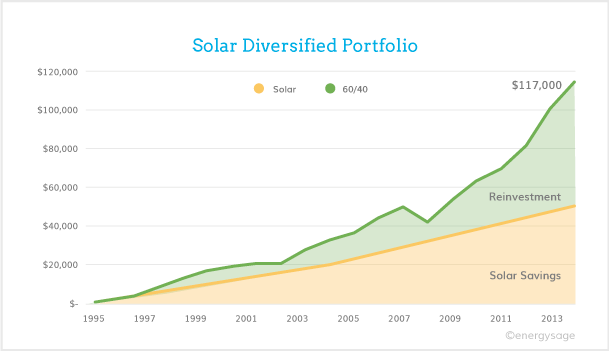 investing in solar: solar diversified portfolio