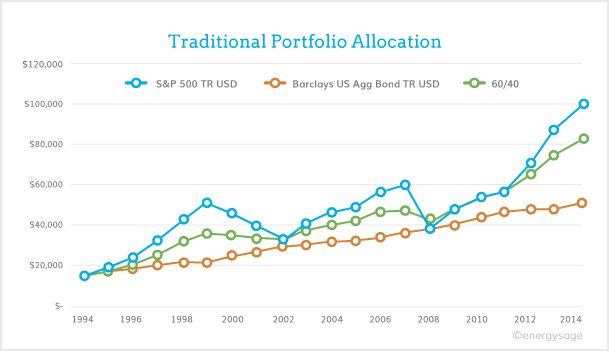 investing in solar: traditional portfolio allocation