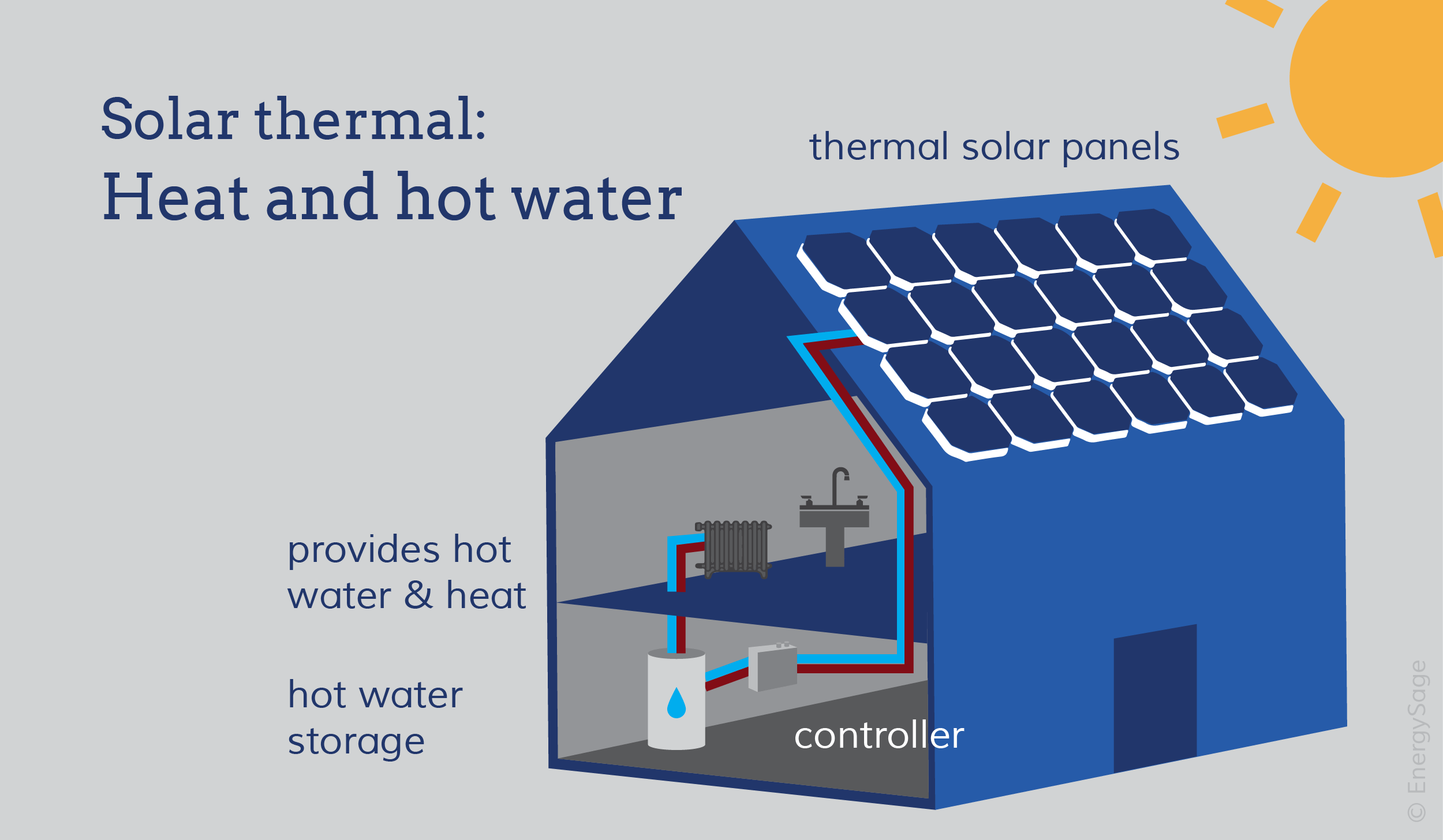 Solar water heaters and solar space heating graphic