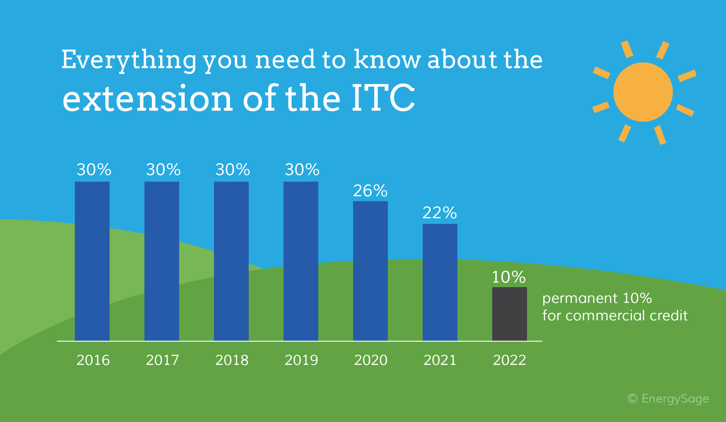 federal solar tax credit itc extension
