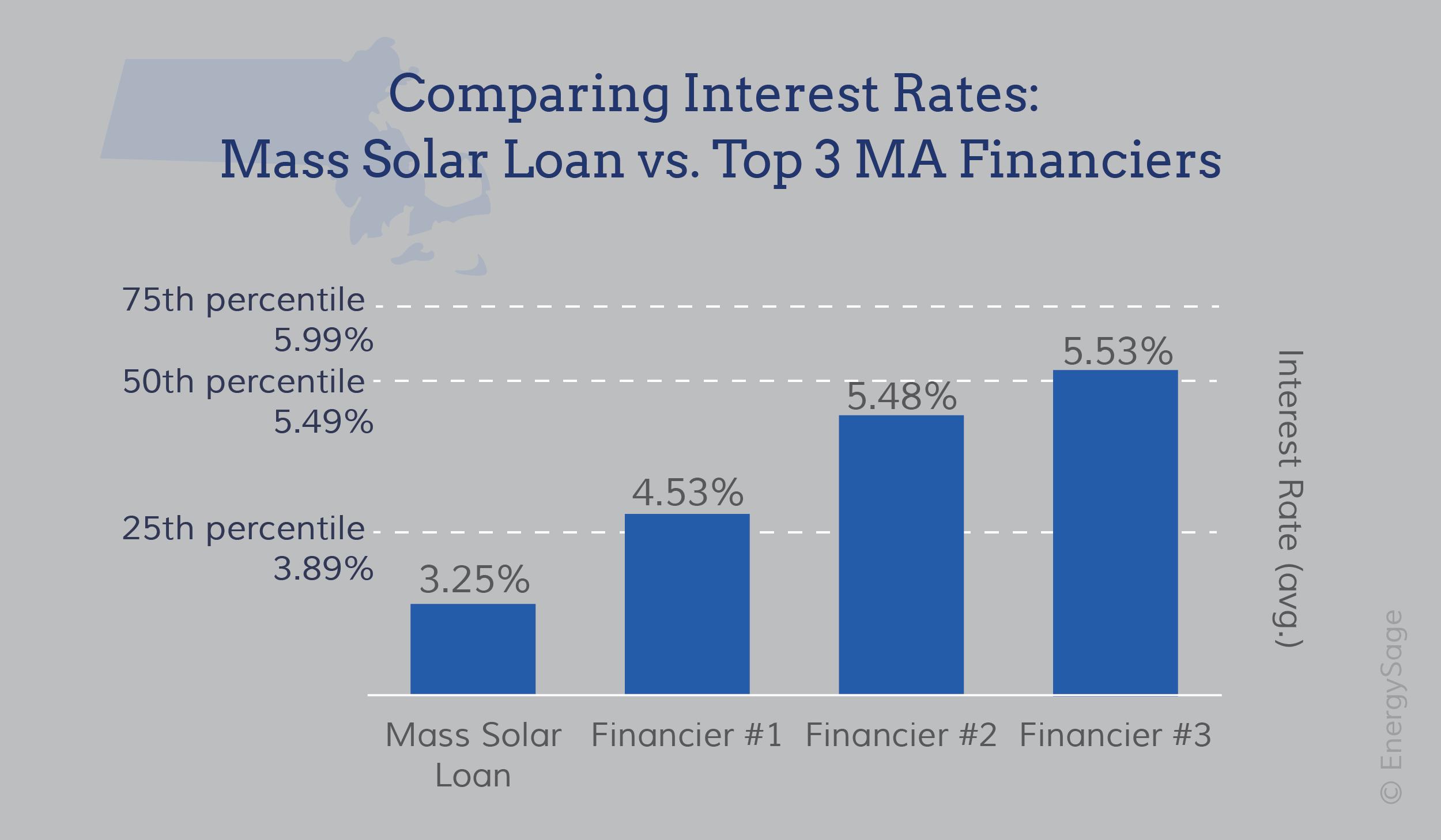 Comparing Mass Solar Loan graph