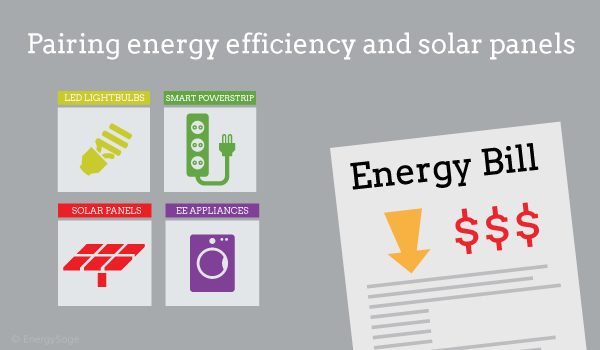 Pairing energy efficiency and solar panels