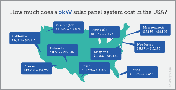 6kW solar system price map EnergySage 2017