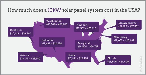 10kW solar system prices infographic EnergySage 2017