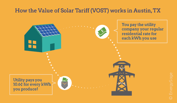 austin value of solar tariff