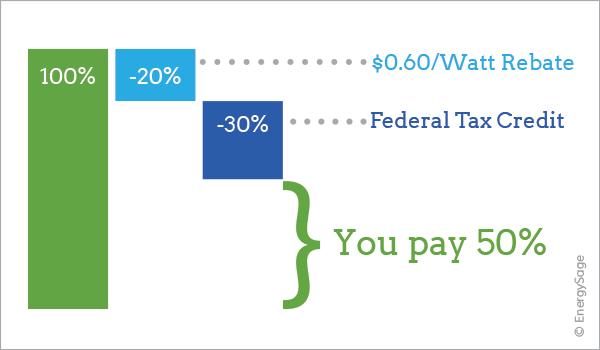 cost of solar austin tx